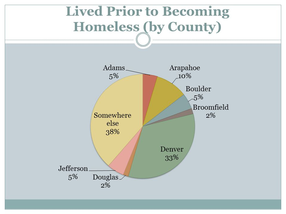 Lived Prior to Becoming Homeless (by County)