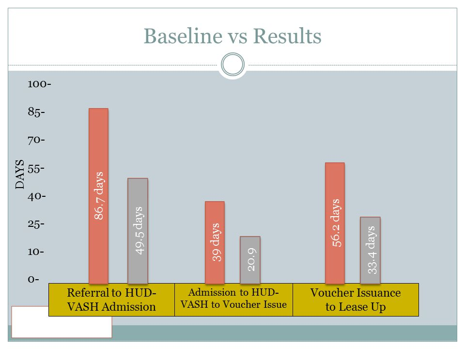 Baseline vs Results 100- 85- 70- 55- 40- 25- 10- 0- DAYS 86.7 days