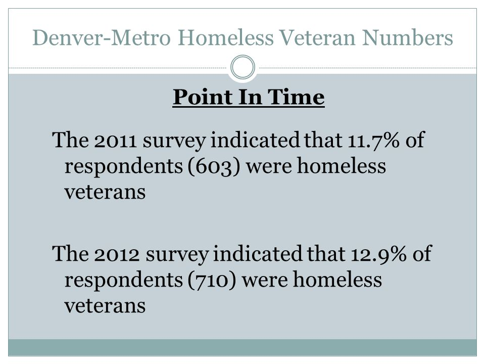 Denver-Metro Homeless Veteran Numbers
