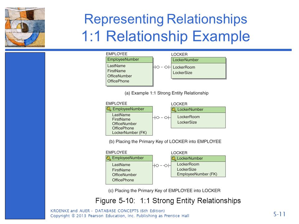 Representing Relationships 1:1 Relationship Example