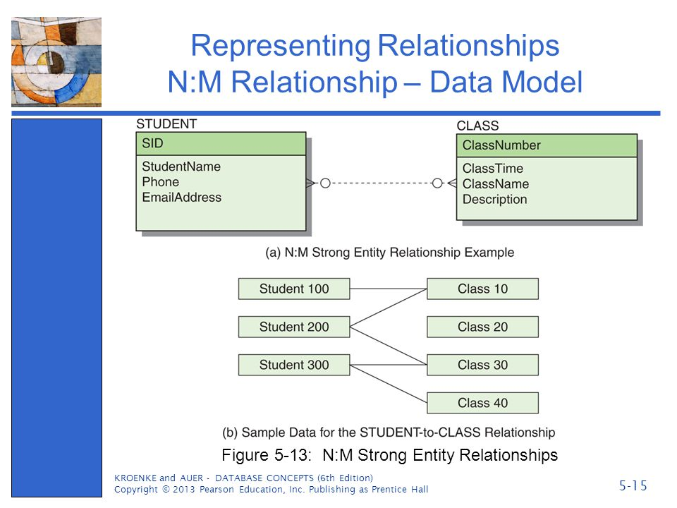 Representing Relationships N:M Relationship – Data Model