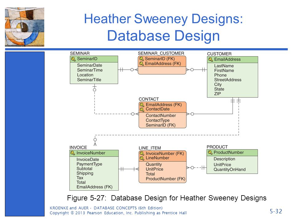 Heather Sweeney Designs: Database Design