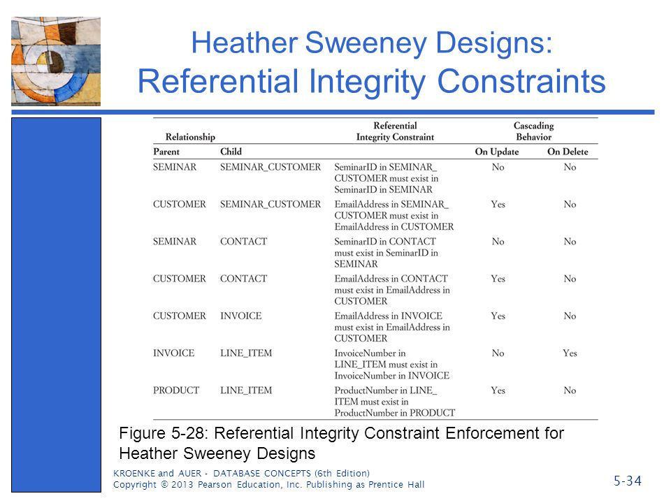 Heather Sweeney Designs: Referential Integrity Constraints