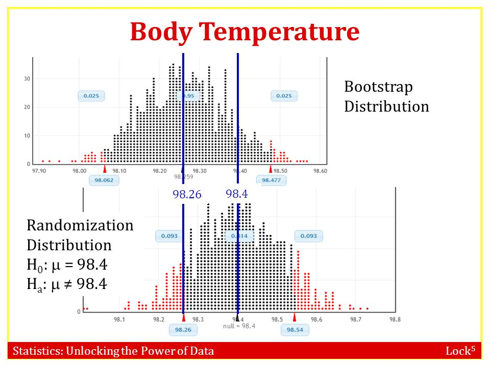 Body Temperature Bootstrap Distribution Randomization Distribution