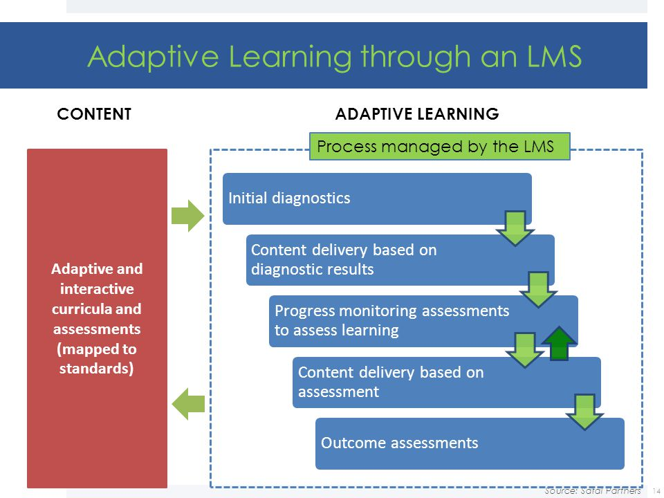 Adaptive Learning through an LMS
