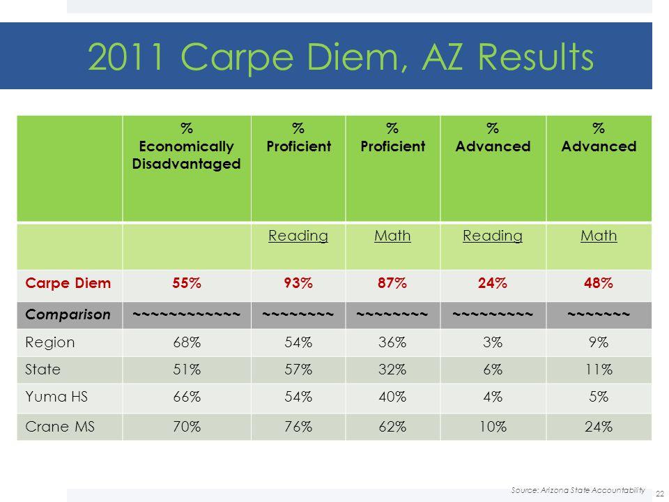 2011 Carpe Diem, AZ Results % Economically Disadvantaged Proficient