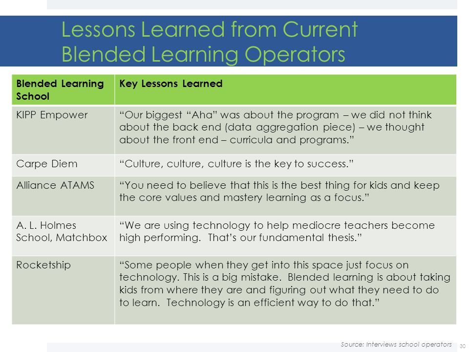 Lessons Learned from Current Blended Learning Operators