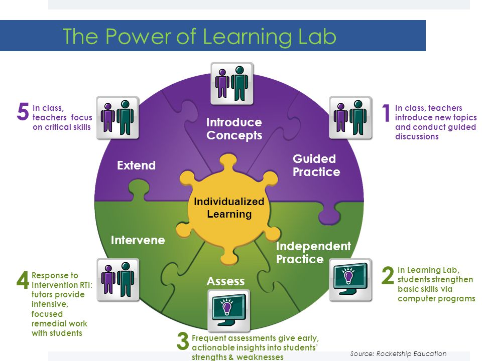 The Power of Learning Lab