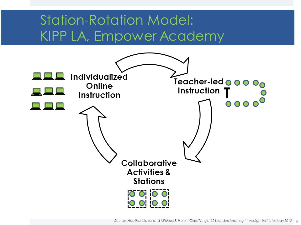 Station-Rotation Model: KIPP LA, Empower Academy