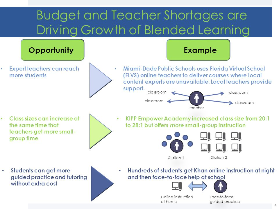Budget and Teacher Shortages are Driving Growth of Blended Learning