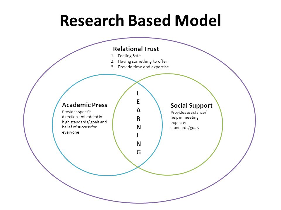 Research Based Model Relational Trust LEARNING Academic Press