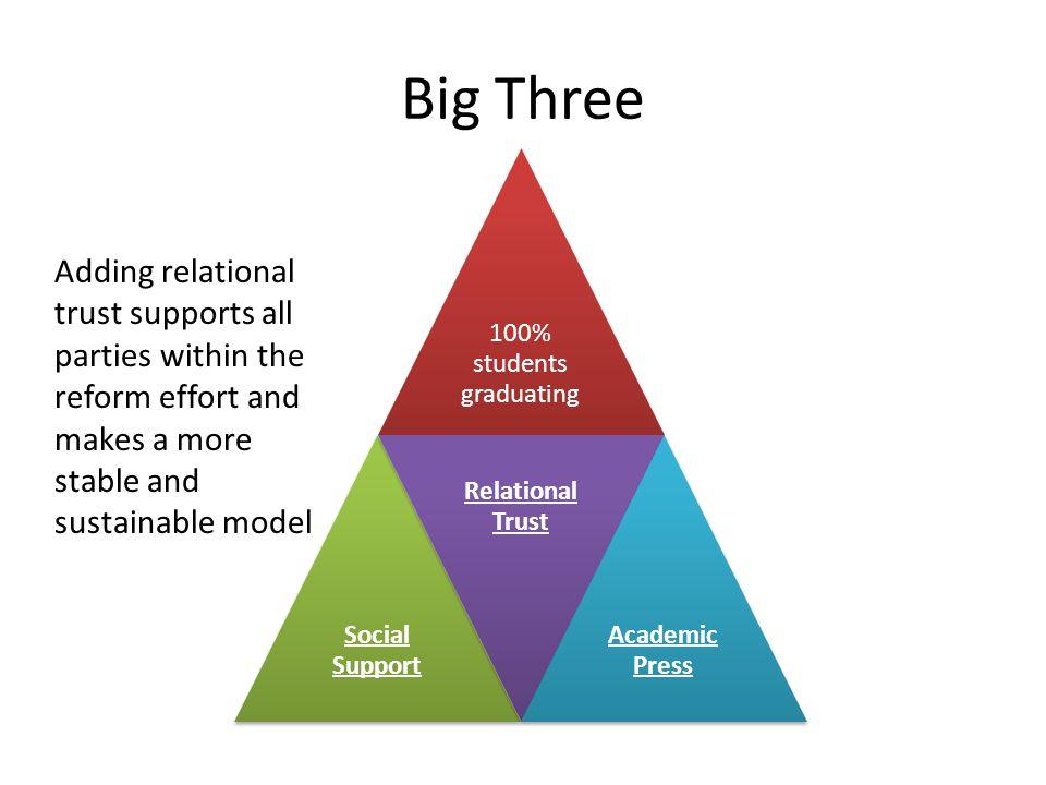 Big Three 100% students graduating. Social Support. Relational Trust. Academic Press.