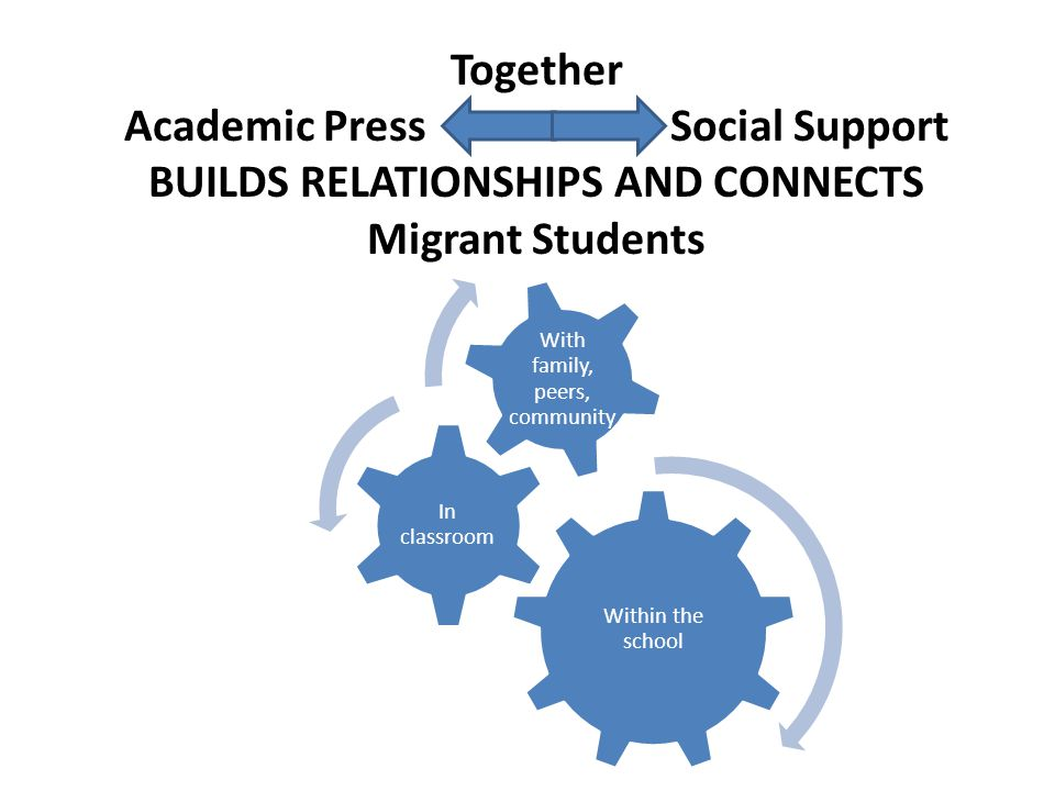 Academic Press Social Support BUILDS RELATIONSHIPS AND CONNECTS
