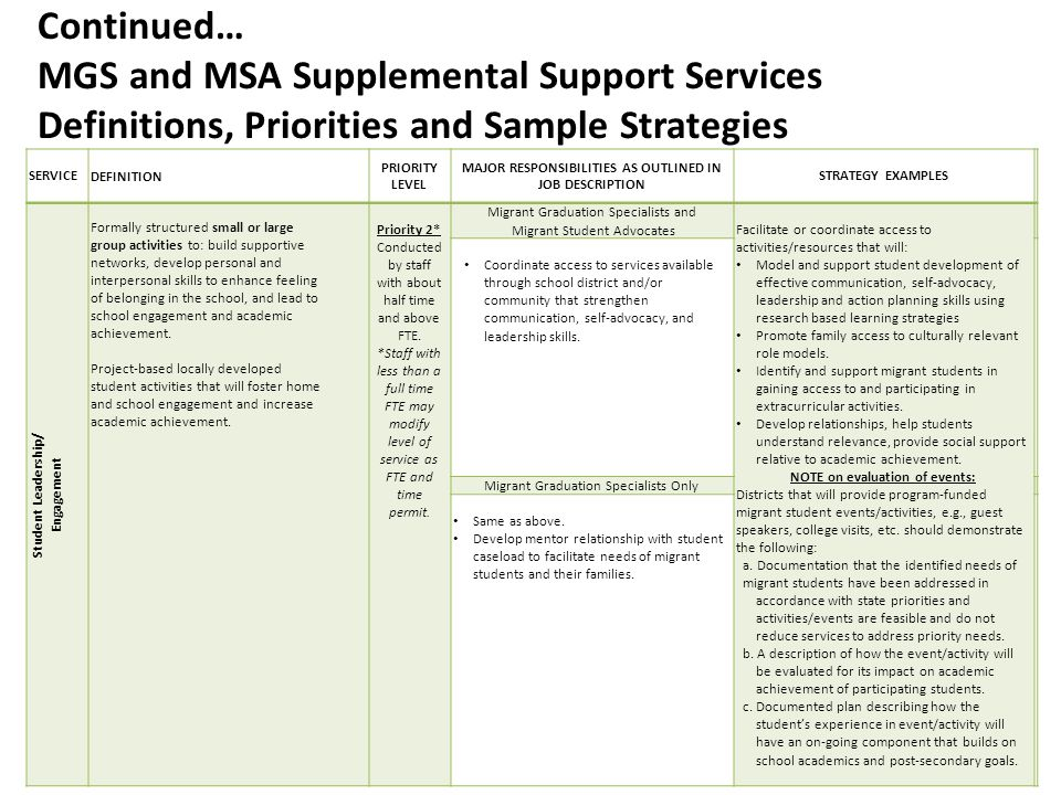 Continued… MGS and MSA Supplemental Support Services Definitions, Priorities and Sample Strategies