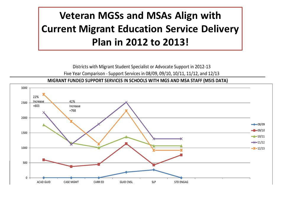 Veteran MGSs and MSAs Align with Current Migrant Education Service Delivery Plan in 2012 to 2013!