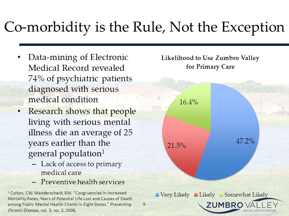 Co-morbidity is the Rule, Not the Exception