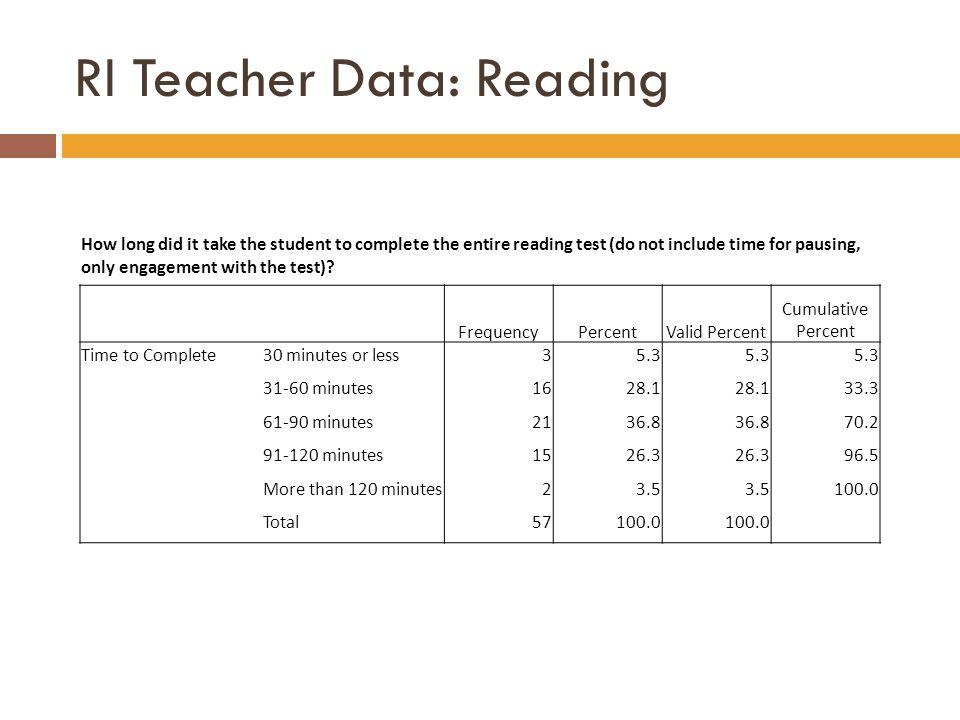 RI Teacher Data: Reading