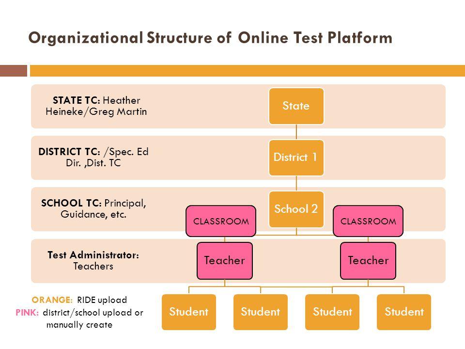 Organizational Structure of Online Test Platform
