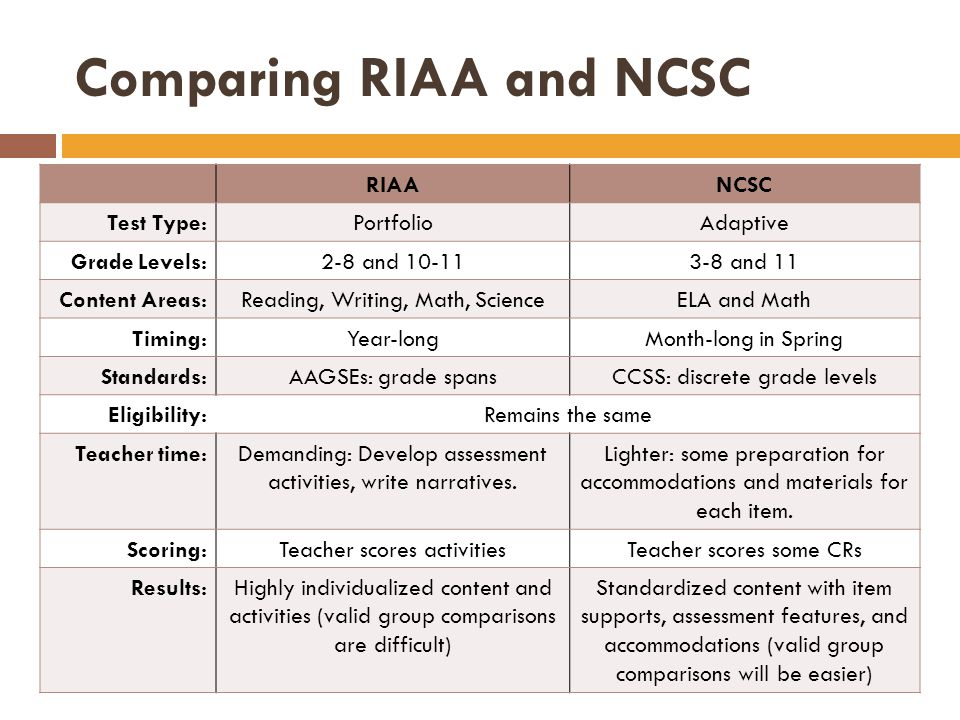 Comparing RIAA and NCSC