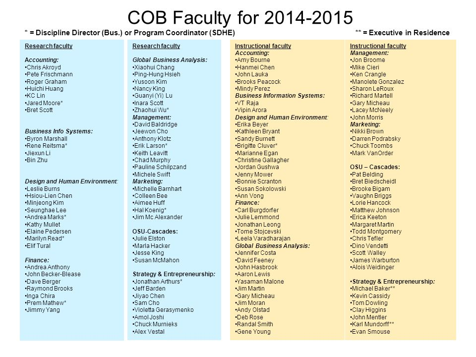COB Faculty for 2014-2015