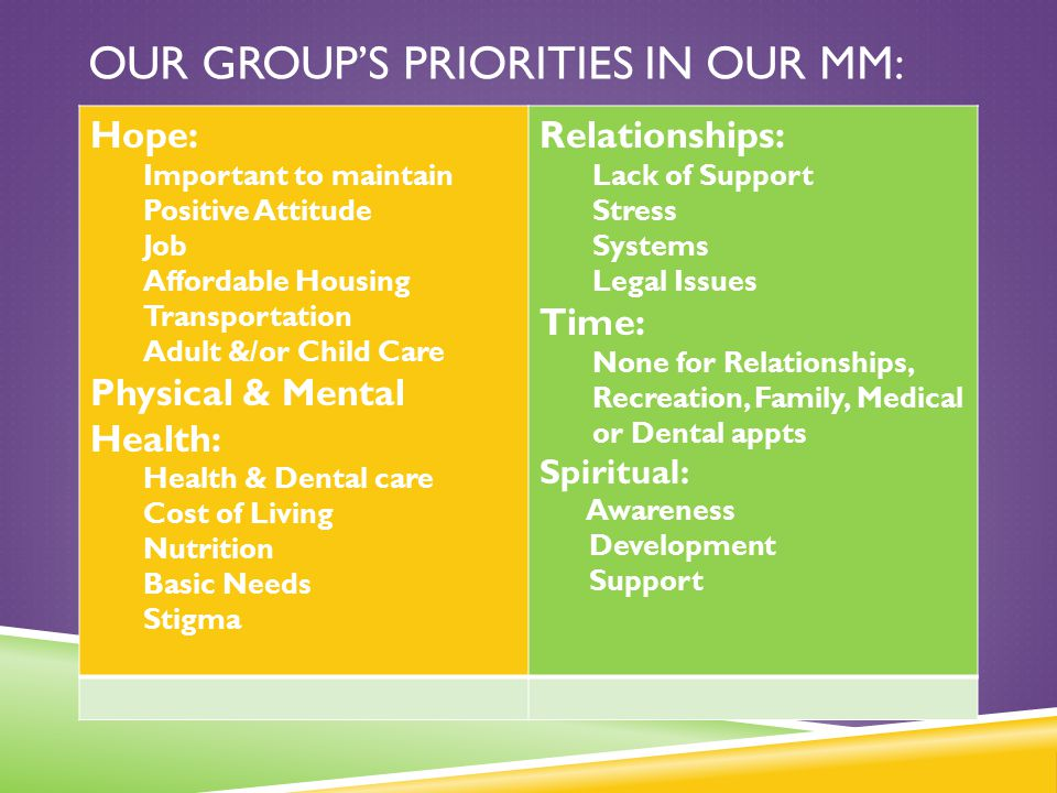 Our Group's Priorities in our MM: