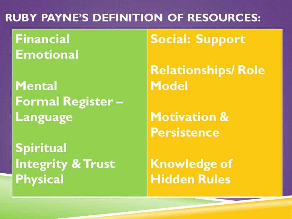 Ruby Payne's Definition of Resources: