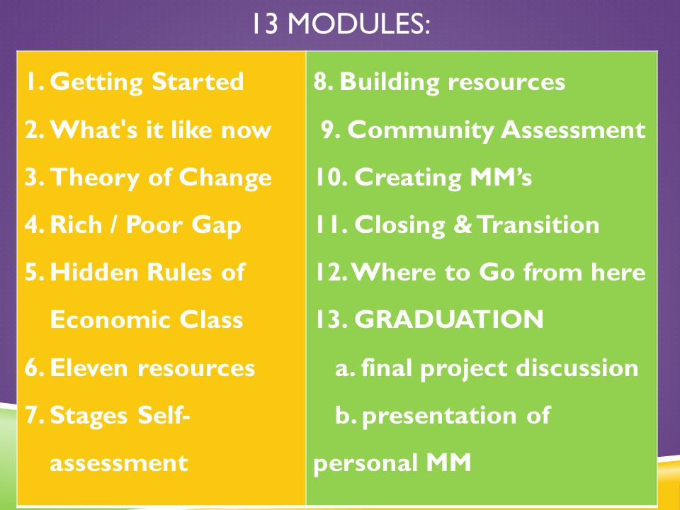13 Modules: Getting Started What s it like now Theory of Change