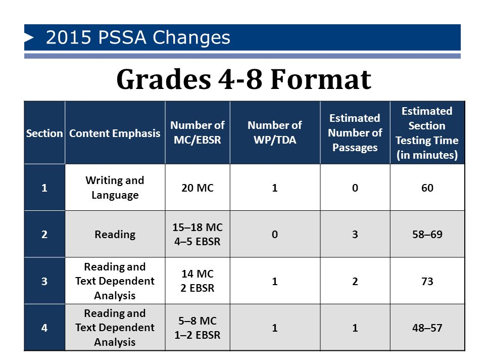 Grades 4-8 Format 2015 PSSA Changes Section Content Emphasis