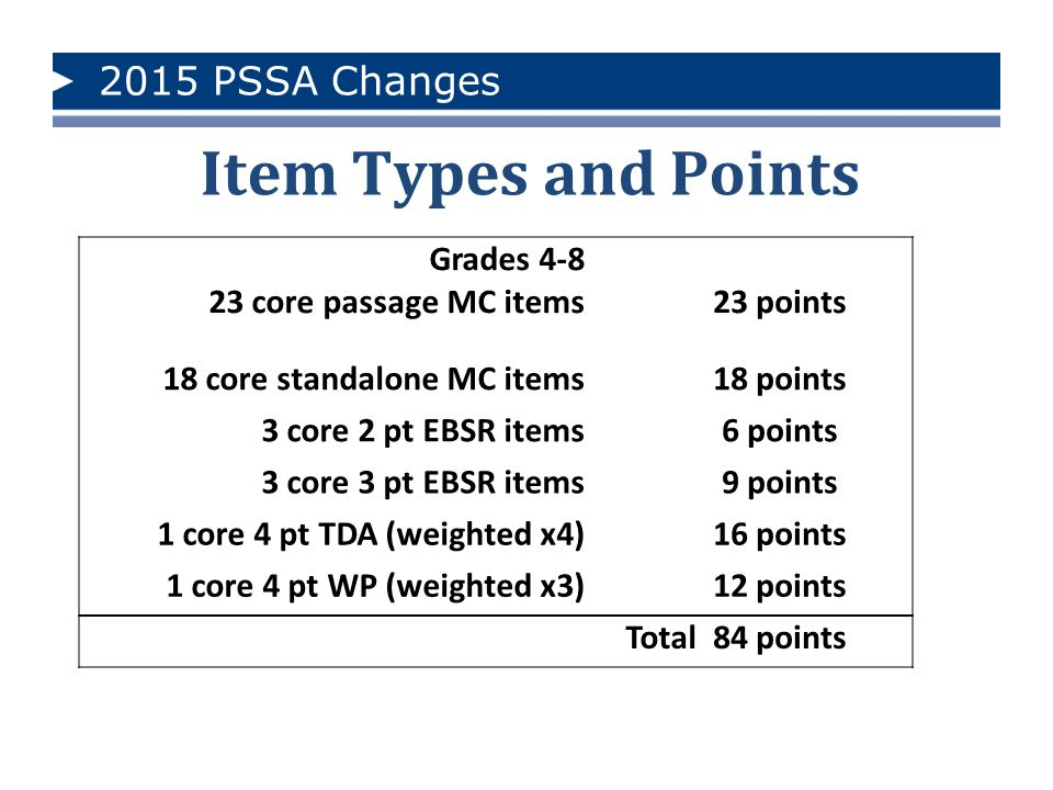 Item Types and Points 2015 PSSA Changes Grades 4-8