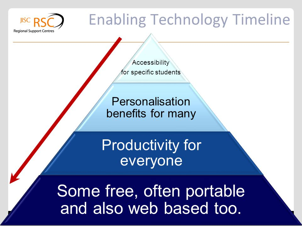 Enabling Technology Timeline