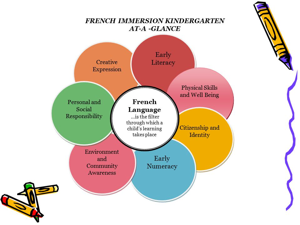 FRENCH IMMERSION KINDERGARTEN