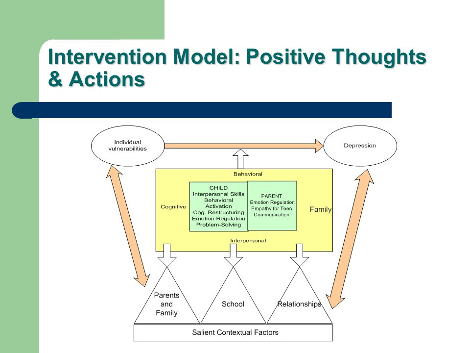 Intervention Model: Positive Thoughts & Actions