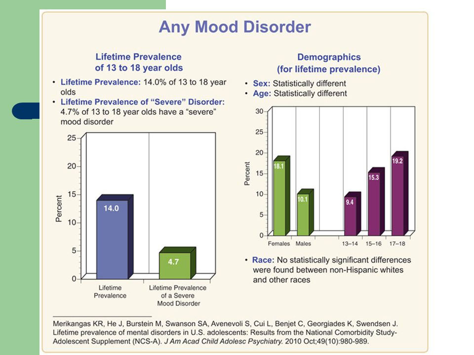 The statistics on this page, derived from the National Comorbidity Survey – Adolescent Supplement (NCS-A), represent 13 to 17 year olds experiencing major depressive disorder, dysthymic disorder, and/or bipolar disorder.