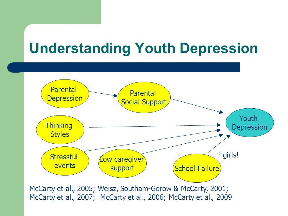 Understanding Youth Depression