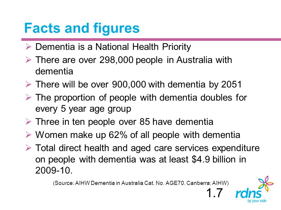 Facts and figures 1.7 Dementia is a National Health Priority
