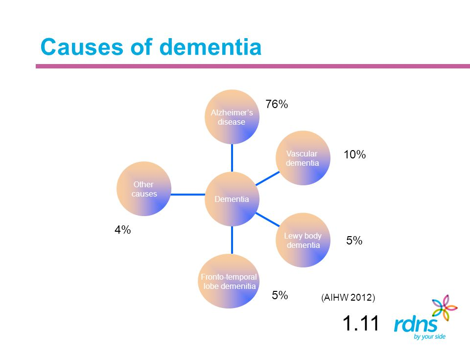 Causes of dementia 1.11 76% 10% 4% 5% 5% (AIHW 2012) Alzheimer's