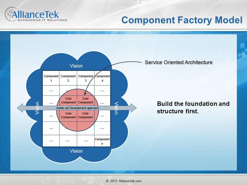 Component Factory Model