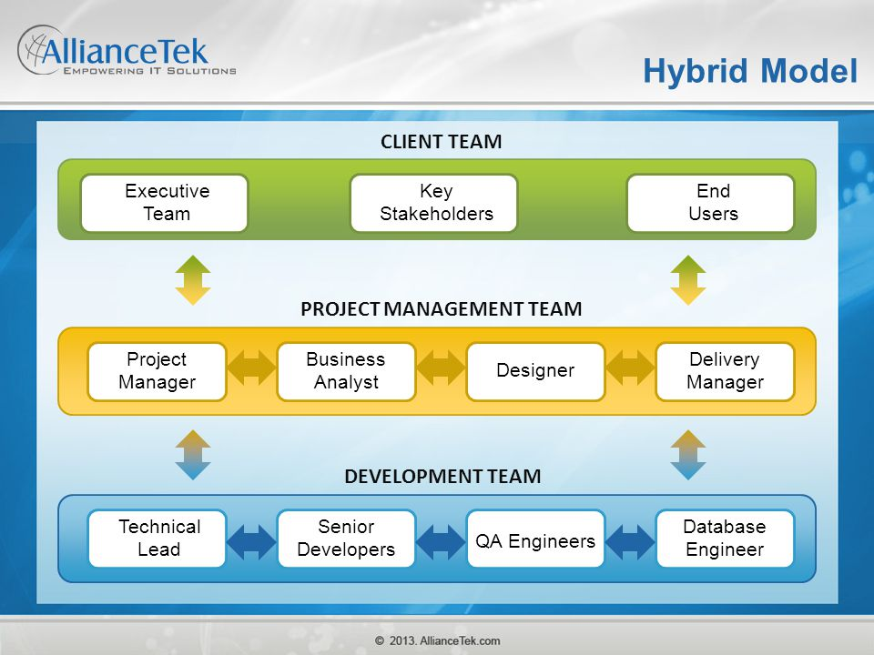 Hybrid Model CLIENT TEAM PROJECT MANAGEMENT TEAM DEVELOPMENT TEAM