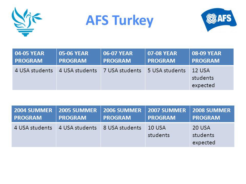 AFS Turkey 04-05 YEAR PROGRAM 05-06 YEAR PROGRAM 06-07 YEAR PROGRAM