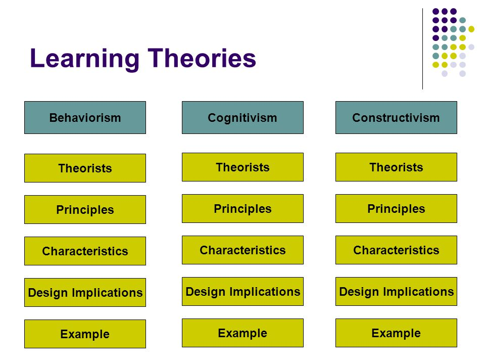 analysis of three learning theories Behaviorists believe in three basic assumptions: learning is  new learning approaches and theories appeared in the 20th  the operational analysis of.