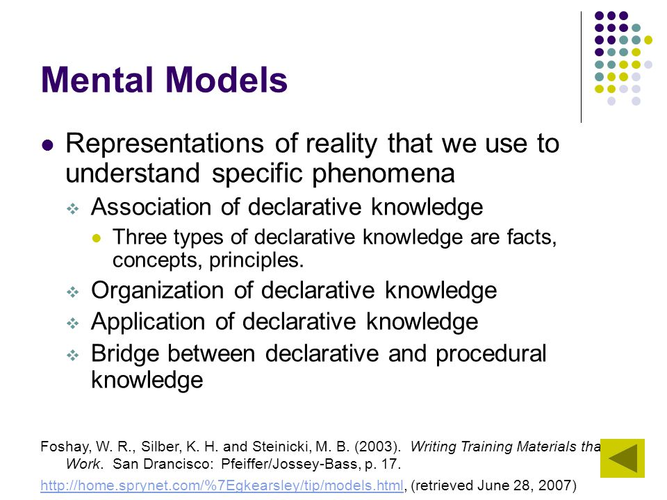 Mental Models Representations of reality that we use to understand specific phenomena. Association of declarative knowledge.