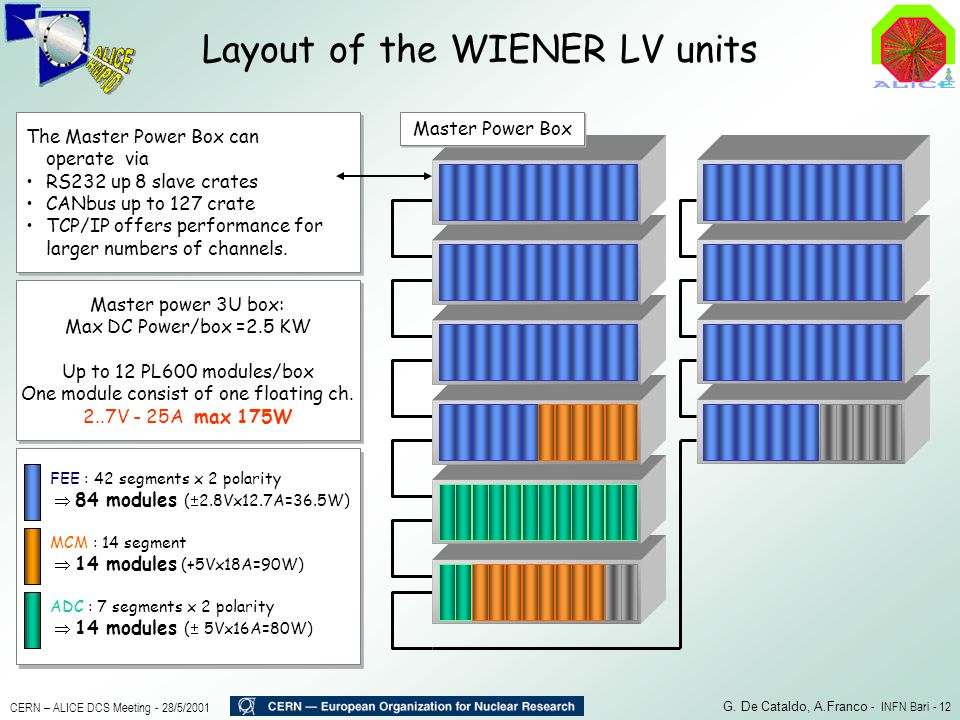 Layout of the WIENER LV units