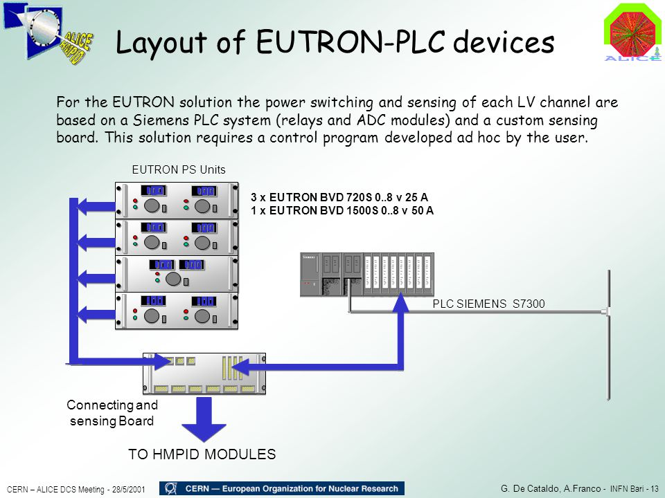 Layout of EUTRON-PLC devices