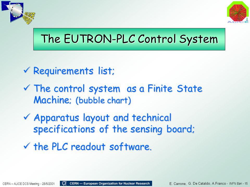 The EUTRON-PLC Control System