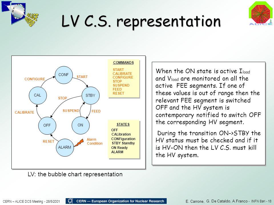 LV: the bubble chart representation