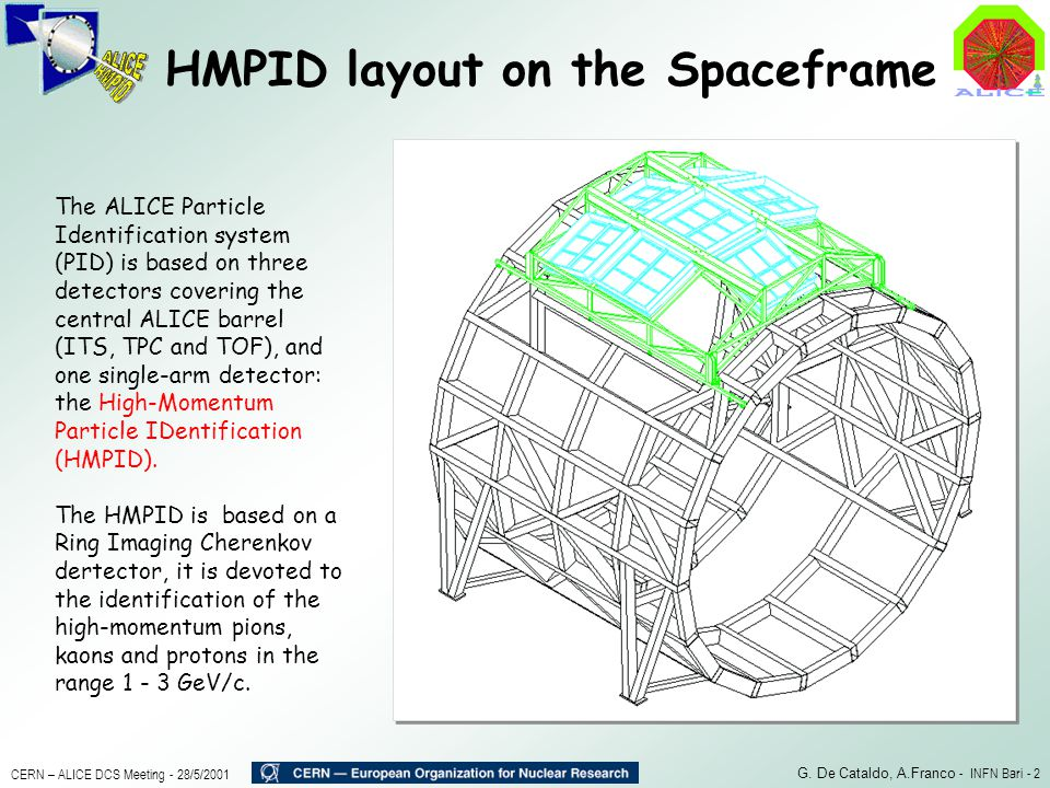 HMPID layout on the Spaceframe