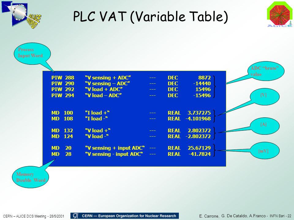 PLC VAT (Variable Table)