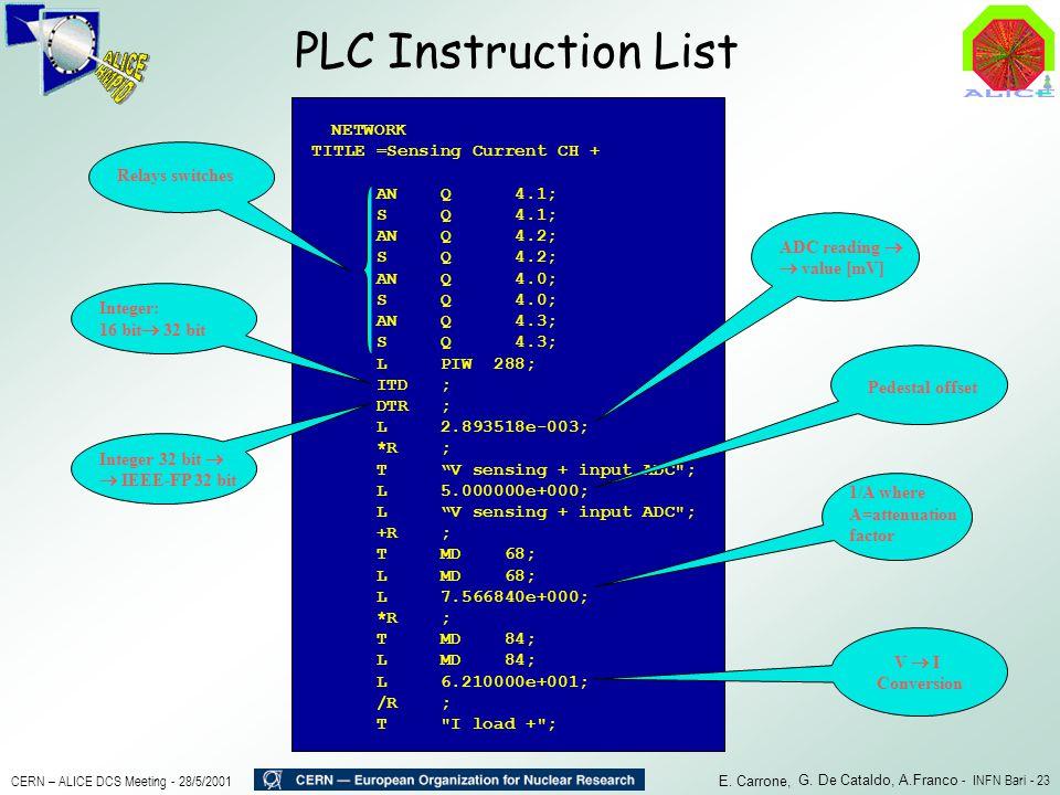 PLC Instruction List TITLE =Sensing Current CH + AN Q 4.1;