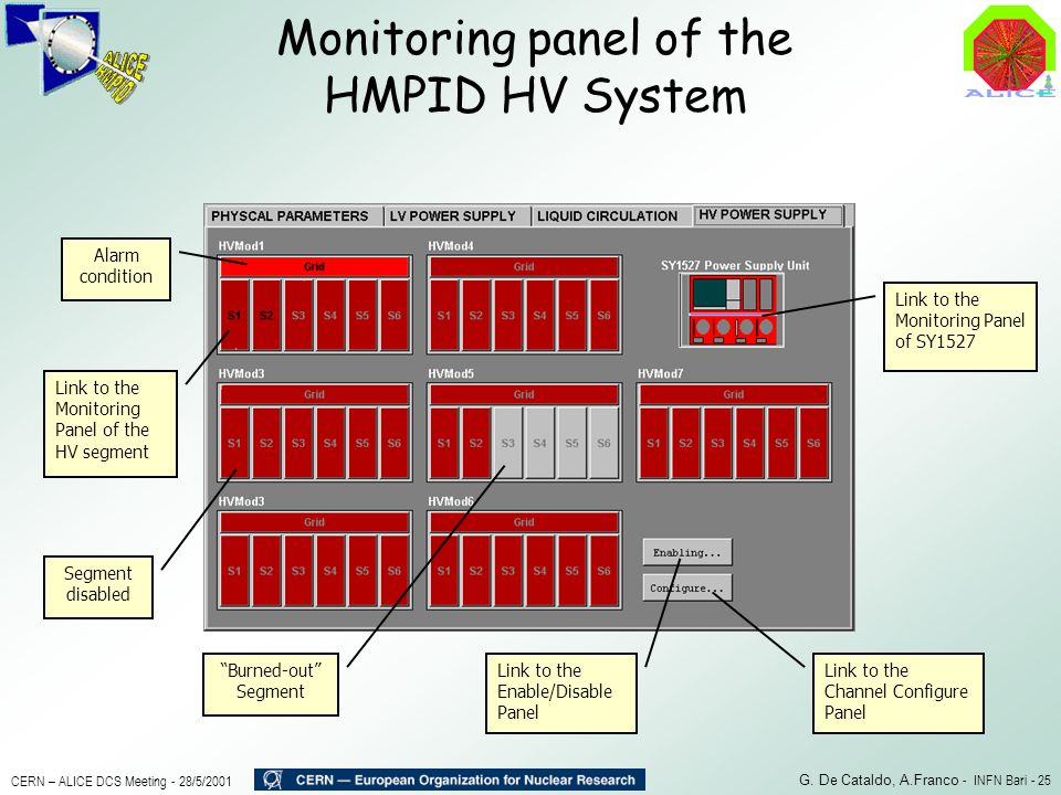 Monitoring panel of the HMPID HV System