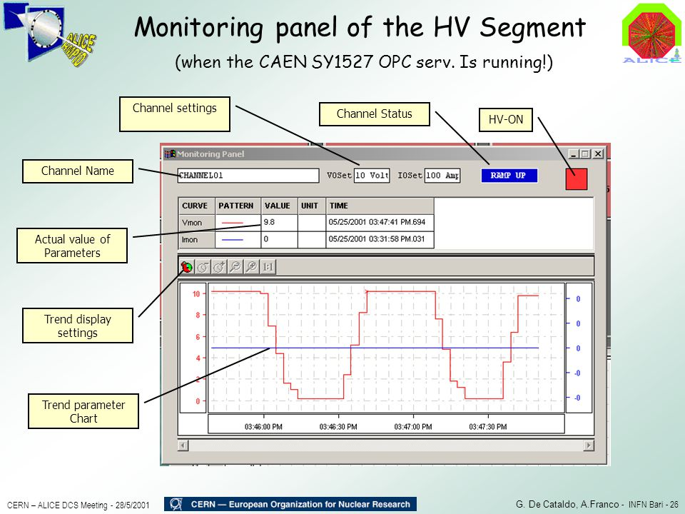 Monitoring panel of the HV Segment (when the CAEN SY1527 OPC serv